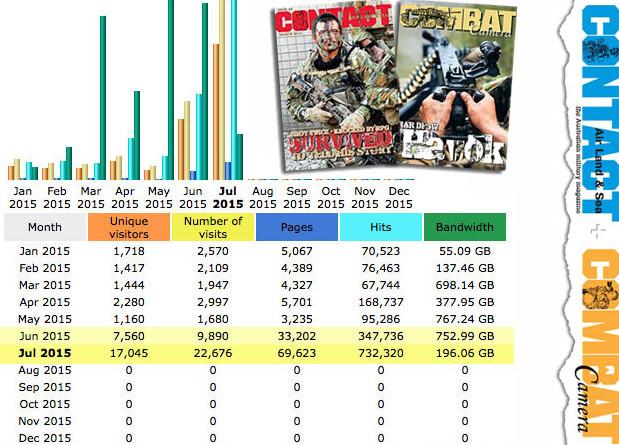 One month after revamp – statistics skyrocket
