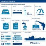 HMNZS Aotearoa key stats.