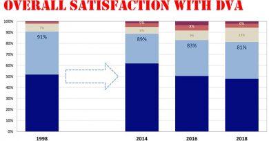 Minister claims DVA improving –despite contrary survey results