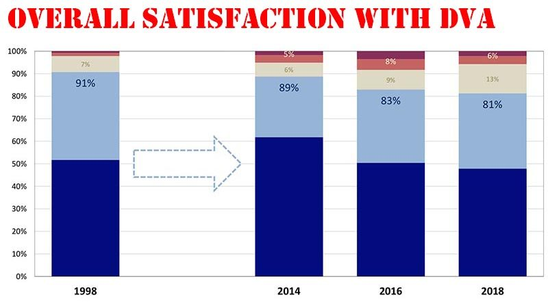 Overall satisfaction with DVA – clearly trending downwards over time