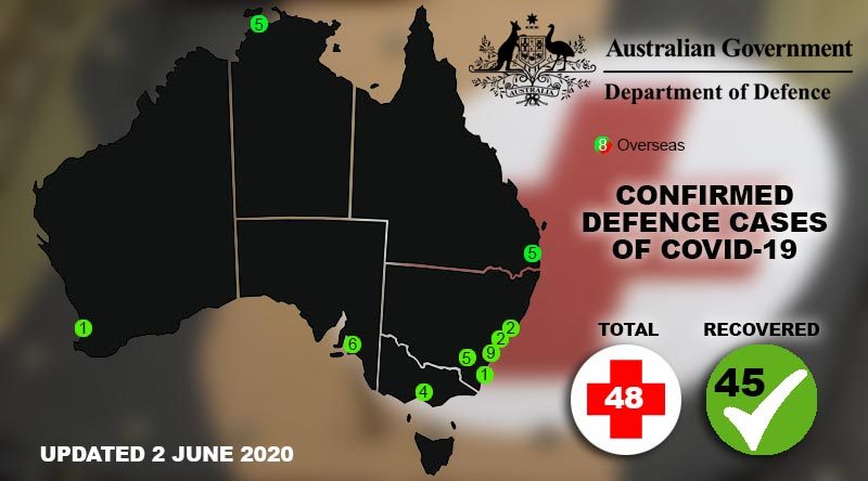Defence hit with more COVID-19 cases